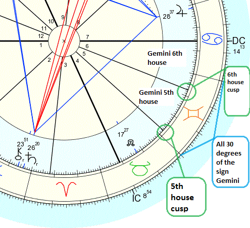 Astrology And Numerology Study Find Houses Ruler