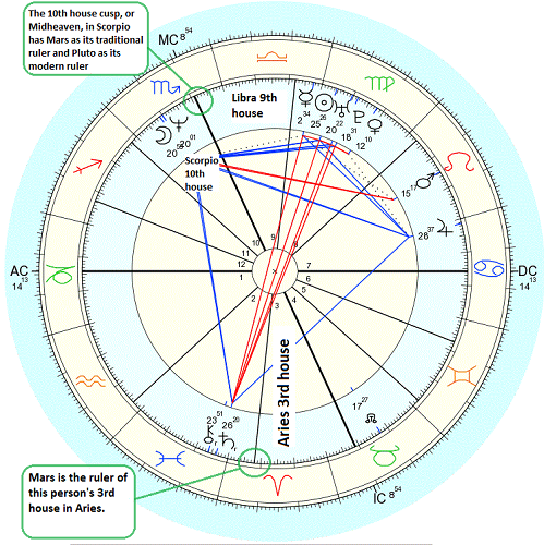 Mars rules the 3rd house in Aries and is the traditional ruler of the 10th house in Scorpio