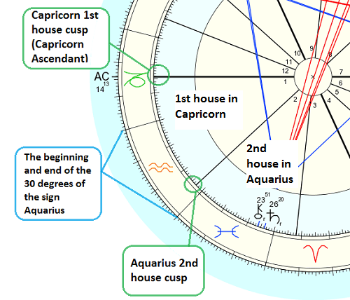 How to Find Your House Rulers in Astrology – AstroFix